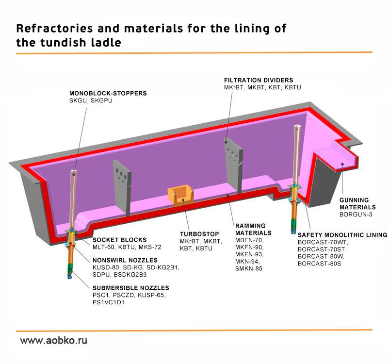 study of tundish refractory